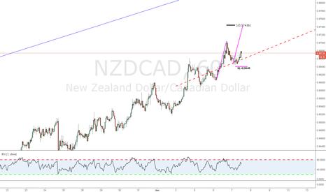 NZDCAD: Simple ABC trade continuation setup