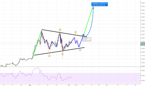 LTCUSD: LTC USD - Long - Possible contracting 6 point Corrective wave
