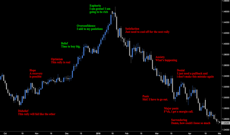 USDCAD: Psychology Of A Market Rally