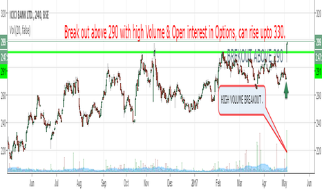 ICICIBANK: Break out above 290 with high Volume & Open interest in Options,