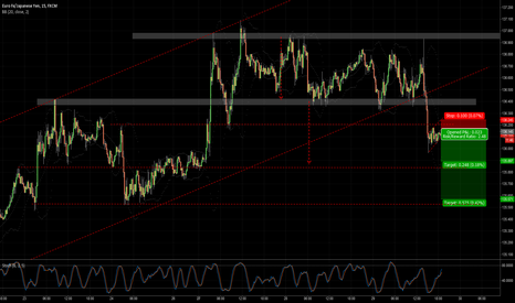 EURJPY: possible flag