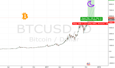 BTCUSD: This is it