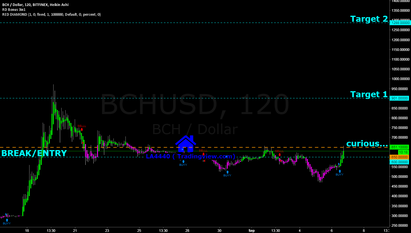 BCH USD ,possible correction over.