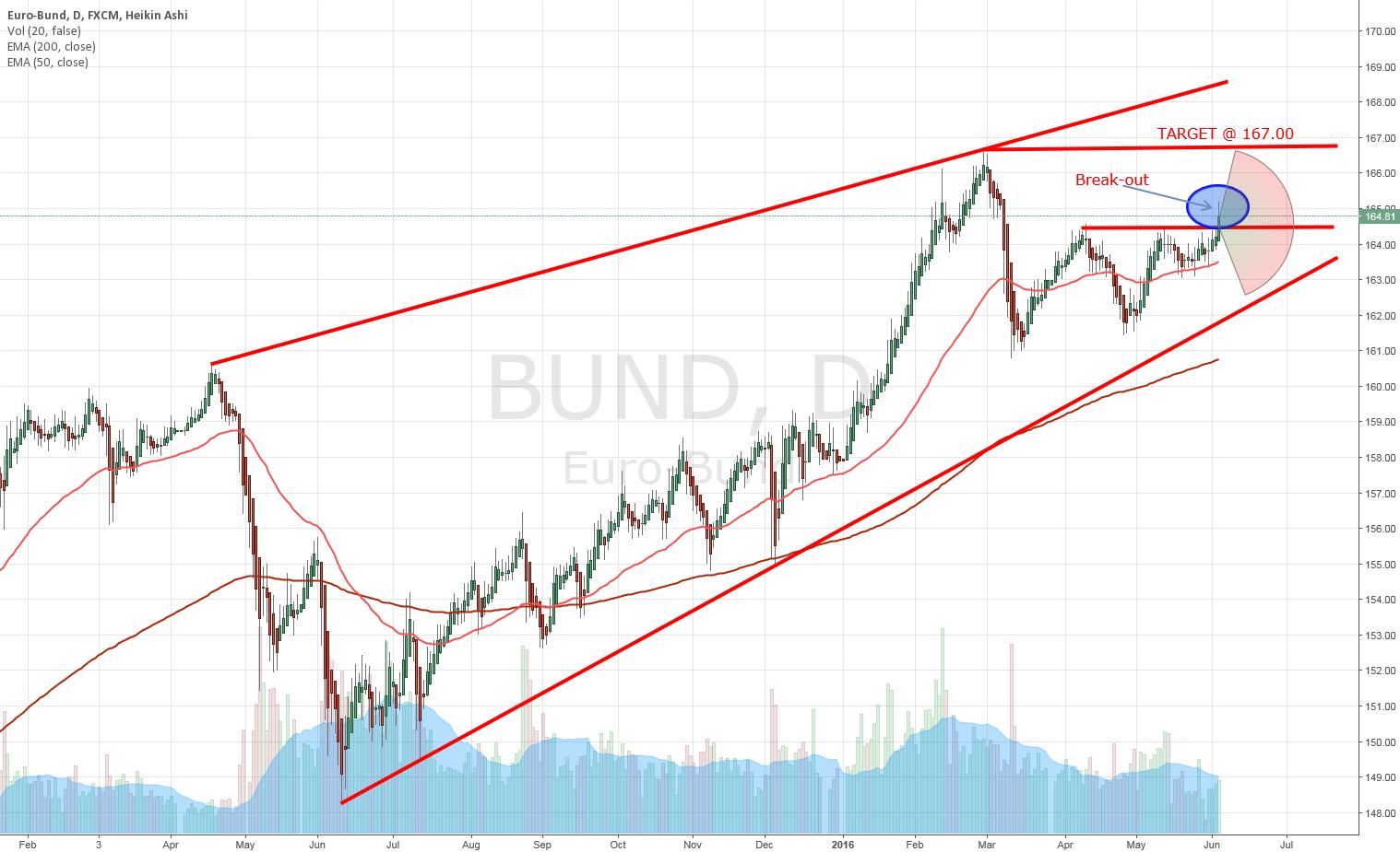 BUND (BUND)