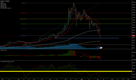 BTCUSD: BTC (Bitcoin) Strong Support Level | Could see a bull Game!