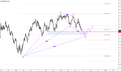 USOIL: CL_F Daily
