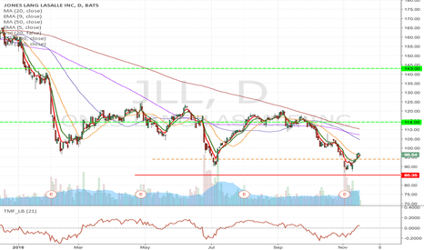 JLL: JLL- Fallen angel pattern long from $94, & $90 & $95 March Calls