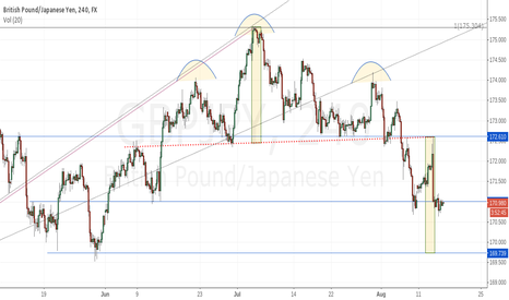GBPJPY: GBPJPY 4 hour candles