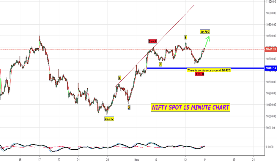 NIFTY: The possibilities ahead in Nifty