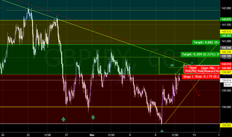 GBPJPY: Potential Long Opportunity