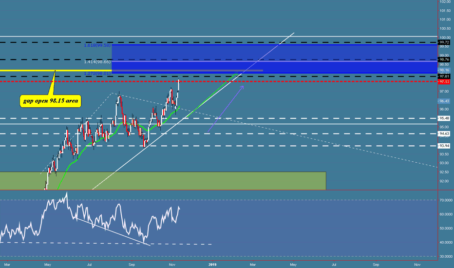 DXY: DXY coming to extension and gap