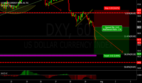 DXY: Holidays at DXY?