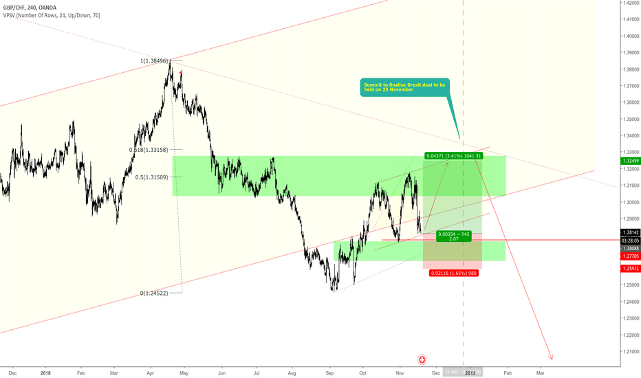 GBPCHF: Do we have enough time to play with fullback?