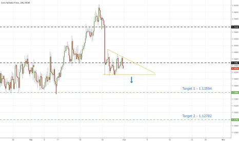 EURCHF: EurChf - Descending Triangle