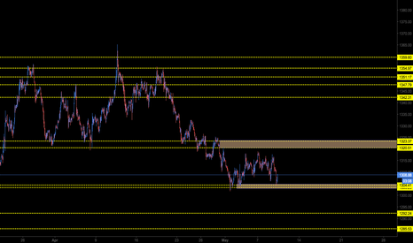XAUUSD: Gold - Levels I am watching