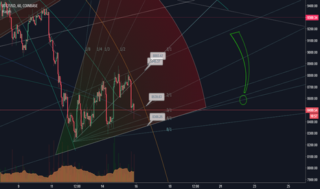 BTCUSD: BTC/USD durum analizi>>>KISA VADE