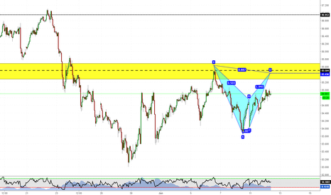 CADJPY: Short with harmonics on CADJPY