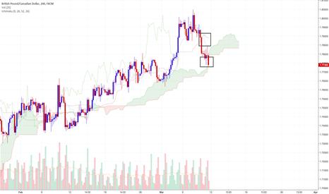 GBPCAD: GBPCAD Ichimoku Cloud Indicator: Possible Short Position