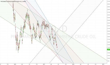UCO: A Crude Reality
