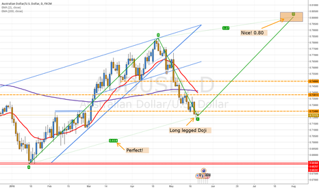 AUDUSD: AUD/USD: ABCD Pattern on the Daily (That's some spooky stuff)