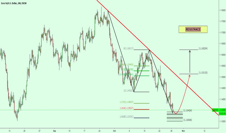 EURUSD: EURUSD Watch bottom and look for buy
