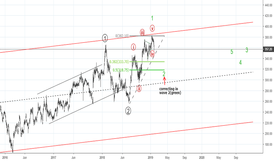 ICICIBANK: Elliott waves - correction may deeper than what is shown