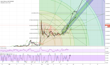 OMNIBTC: OMNI is about to break free