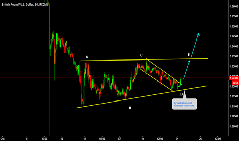 GBPUSD: GBPUSD Expecting short term trend continuation