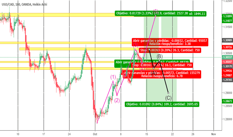 USDCAD: USDCAD, H3, PROYECCION  INTRADIA