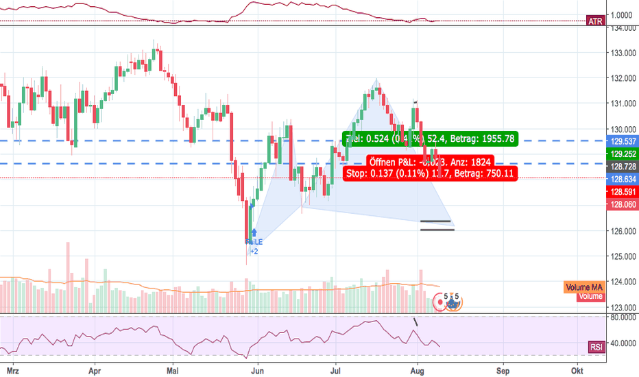 EURJPY: Harmonisches Muster Cypher EURJPY 1D