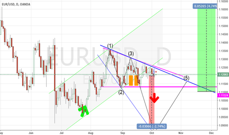 EURUSD: May be what it will happen in few next days and weeks