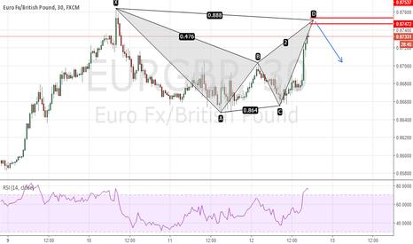 EURGBP: Bearish Harmonic Pattern on EURGBP