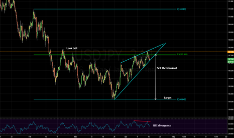 USDJPY: rising wedge in downtrend