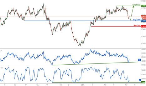 AUDUSD: AUDUSD Weekly View: Profit target reached perfectly, go bullish