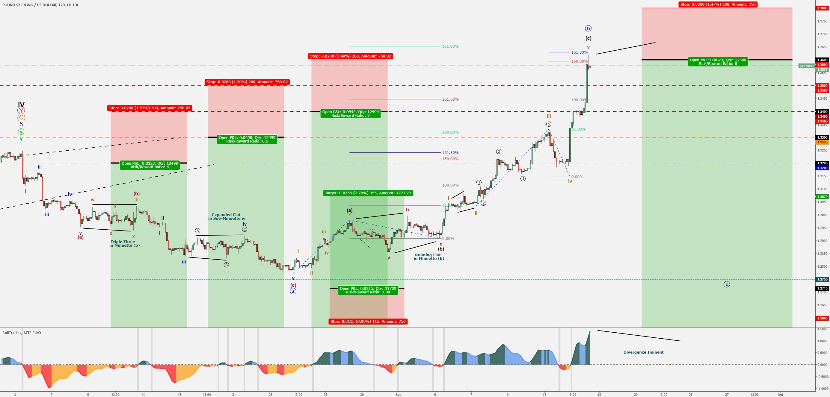 1600 pips SELL TRADE - GBP/USD - Bearish Wave