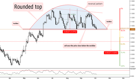 AUDNZD: Rounded top reversal pattern // Sell the Neckline // IF=THEN ®