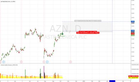 AZN: AZN Safezone for Long CALL