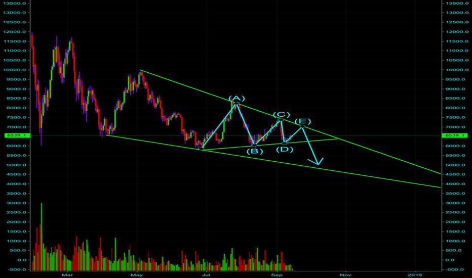 BTCUSD: BTC possible triangle.