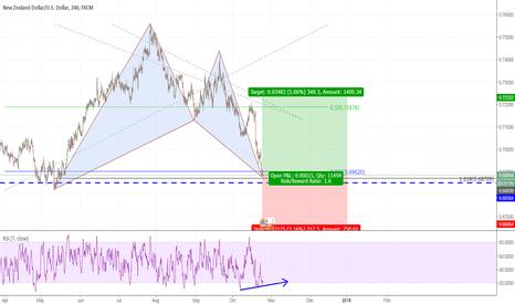 NZDUSD: Bullish Bat Pattern NZD/USD