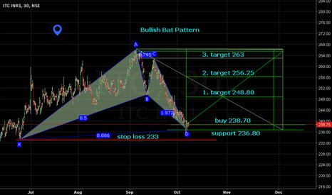 ITC: Bullish Bat Pattern