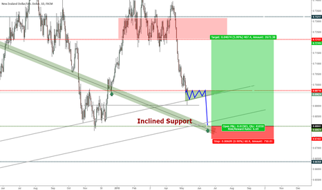 NZDUSD: NZD_USD: Bullish trade set-up Idea
