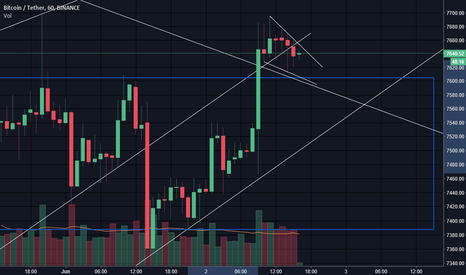 BTCUSDT: another jump in $BTC? #crytpocurrency #bitcoin #binance