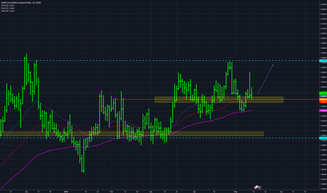 GBPNZD: Long : Price uptrend