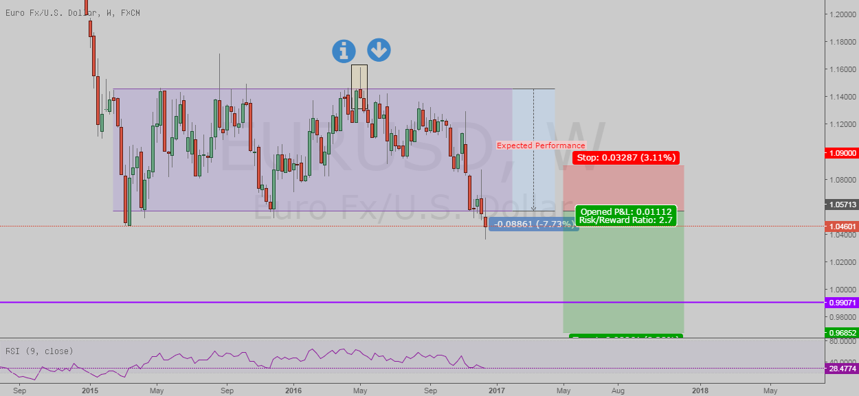 EURUSD Box Break-out Performmance, Long-Term Price Speculation