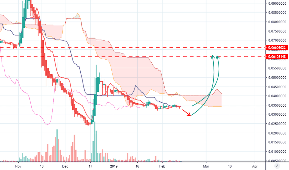 BCHBTC: bch btc next move coming soon