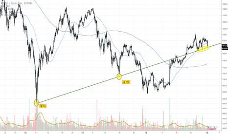 BTCUSD: BTC/USD 로그차트 이상한(?) 추세선