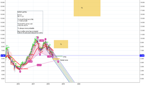 OUT1V: OUT1V - OMXH - Possible bullish gartley