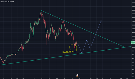 BTCUSD: BTC - Is That a Shoulder?
