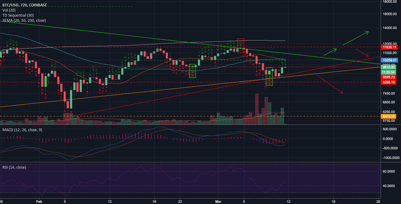 Potential BTC short term paths 12hr