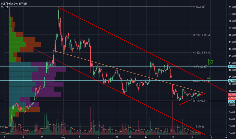 EOSUSD: EOS/USD is ready for breakthrough